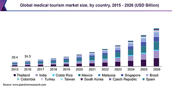 The global medical tourism market size is expected to reach USD 179.6 billion by 2026