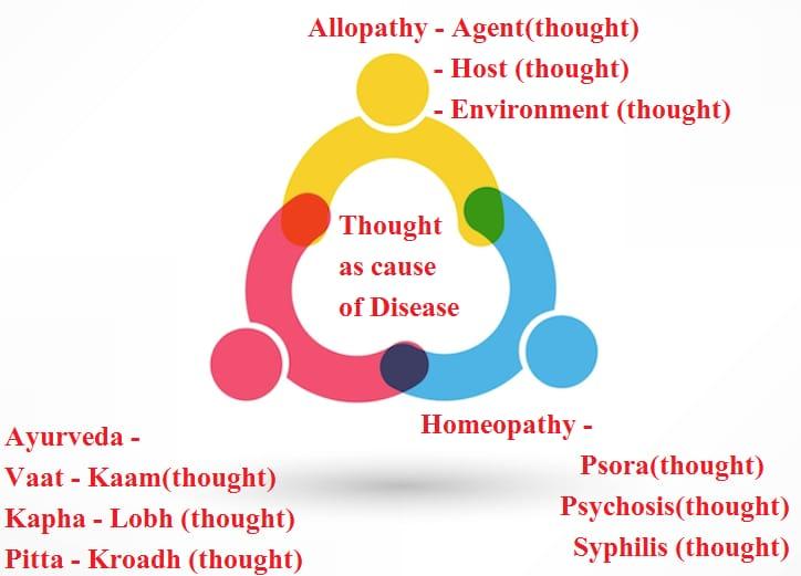 Missing Links -a key for Covid 19 Suggested Design through Immunity (Vyadhikshamatva)Beej Mantra Chikitsa